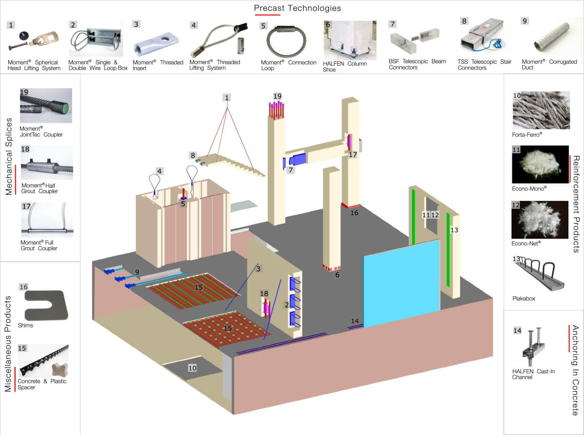 IBS Precast Product Map